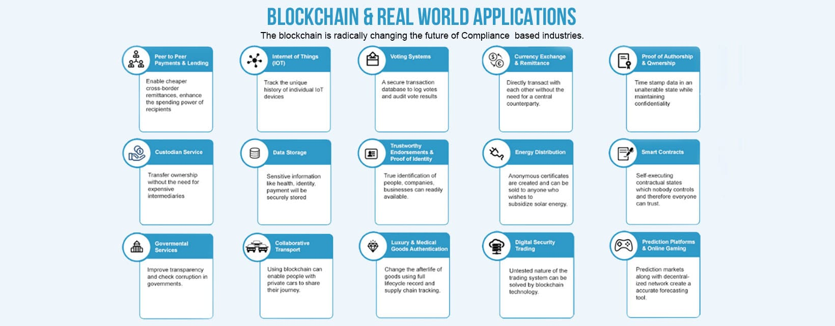 Blockchain and Real World Applications