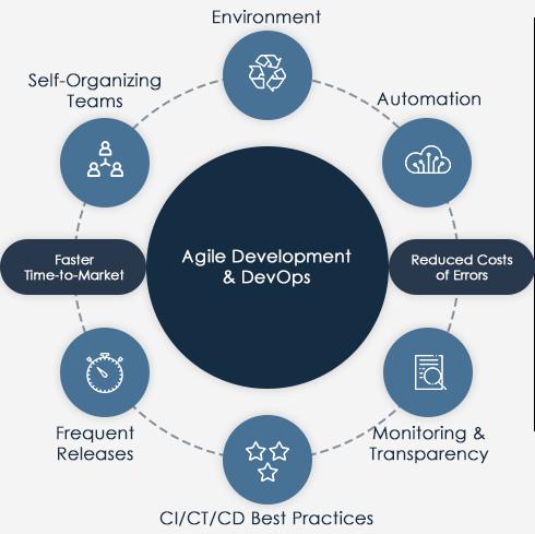 DevOps   Digital Transformation   Mobile programming LLC