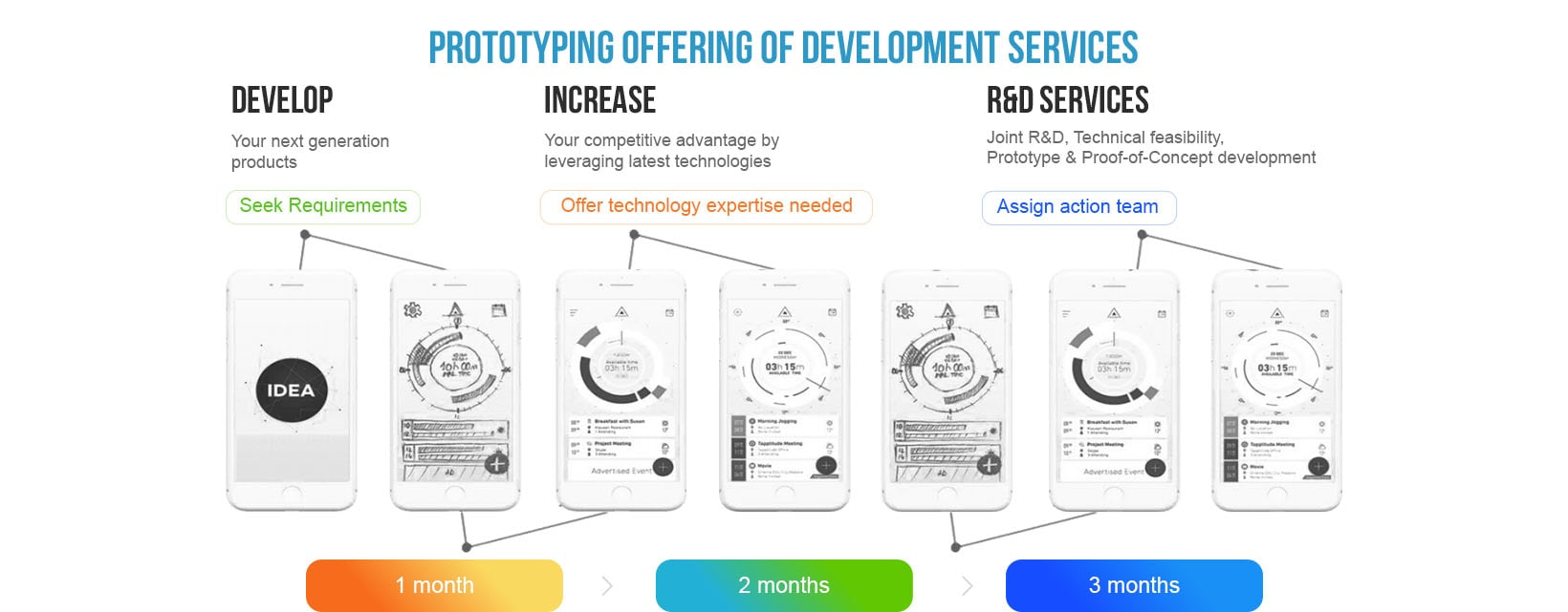 Prototyping offering of Development Services