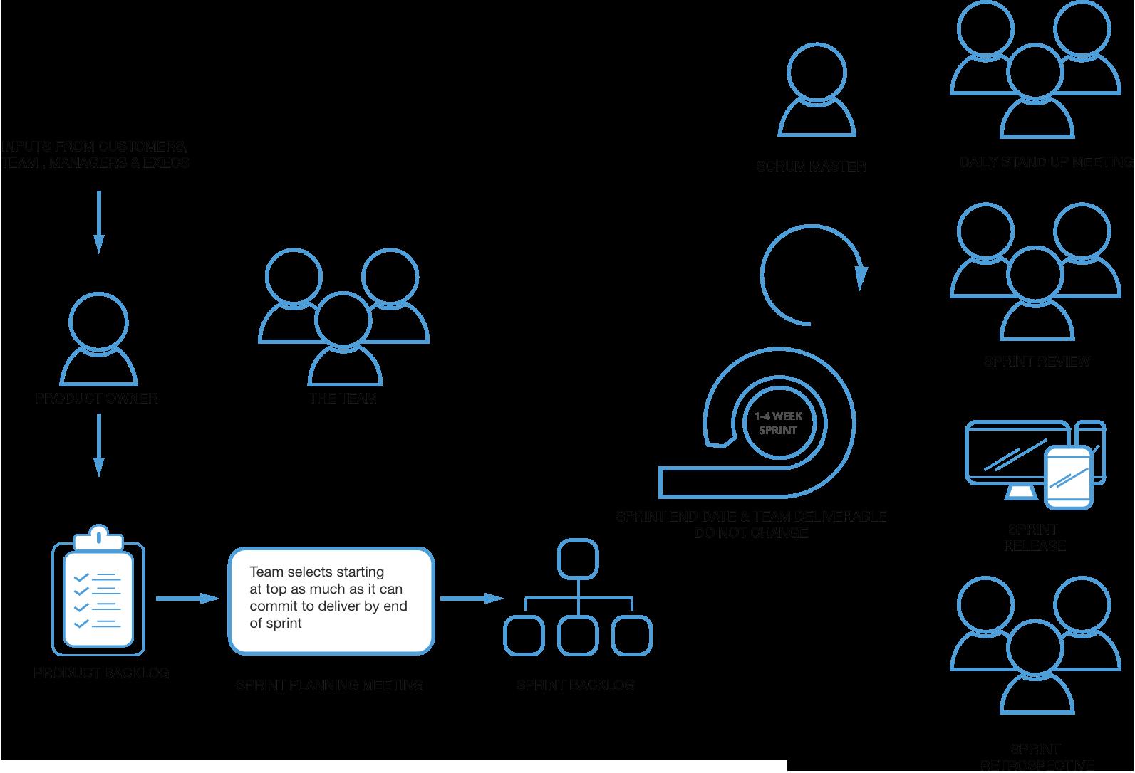 Agile Methodology | Digital Transformation | Mobile