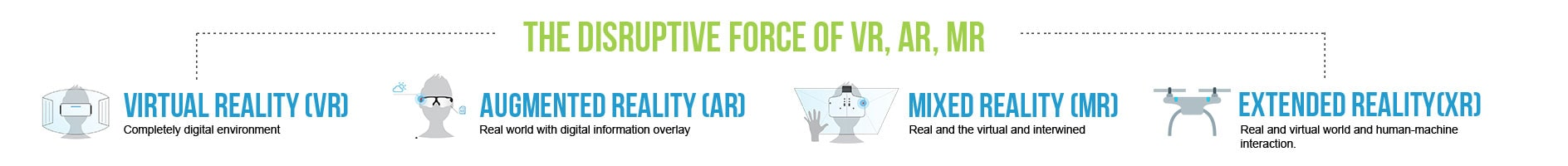The Disruptive Force of VR, AR, MR